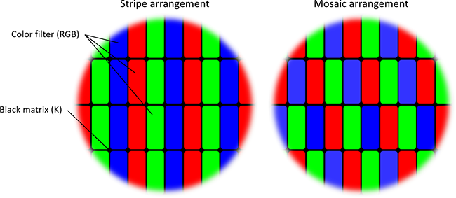 Structure Of Color Filters Color Filter Materials For Fpds Toyo Visual Solutions